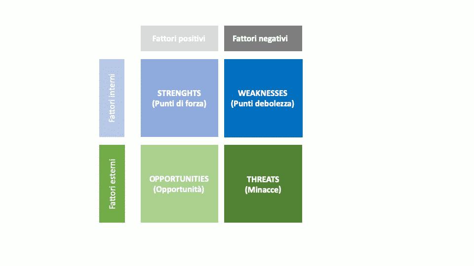 Matrice SWOT utilizzata per effettuare l'analisi SWOT nel marketing
